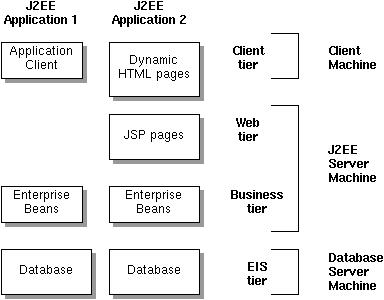 Introduction to the java ee architecture for Architecture j2ee